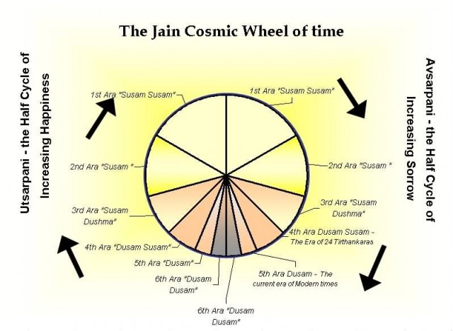 Jain Cosmic Time Cycle